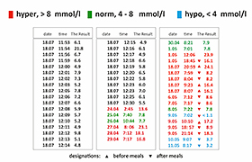 54 results from the meter memory, highlighted in different levels of glycemia - allows you to see all the results in one table.